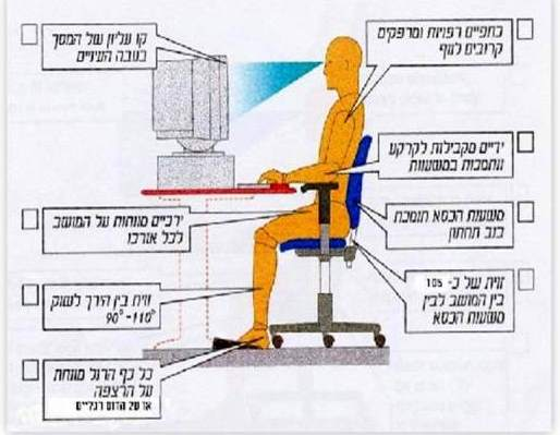 ישיבה נכונה מול מחשב !